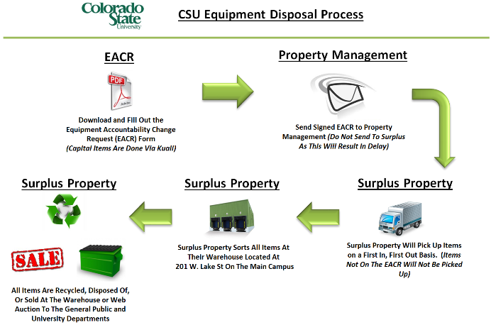 Surplus Property Disposal Process